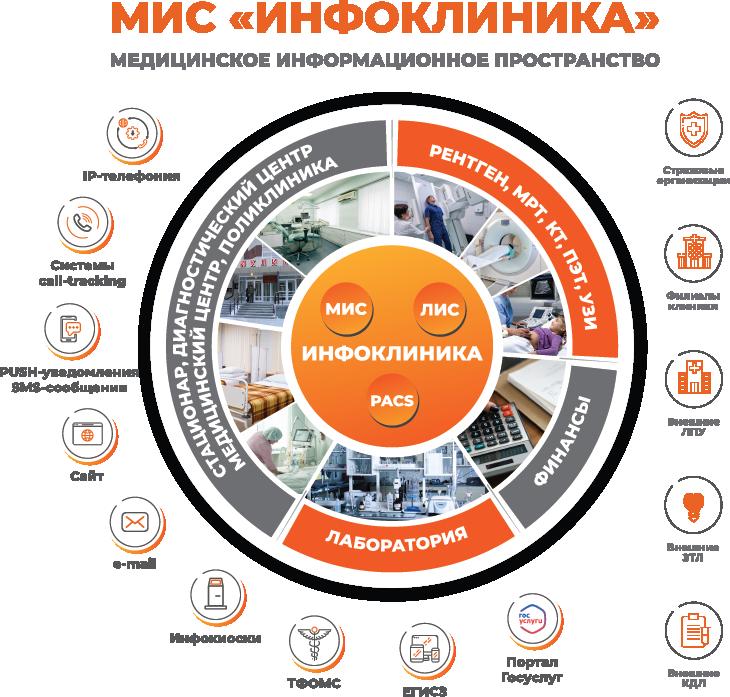 Медицинская информационная система «ИНФОКЛИНИКА