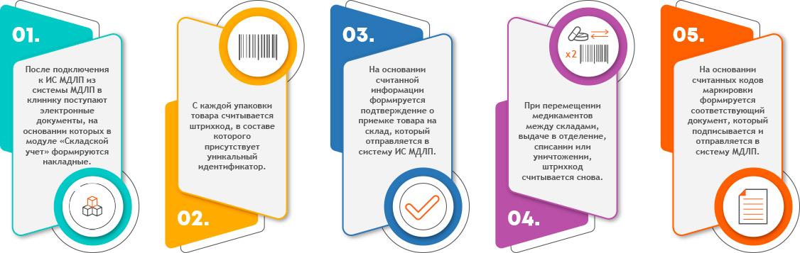 Медицинская информационная система и ИС МДЛП. Как это работает
